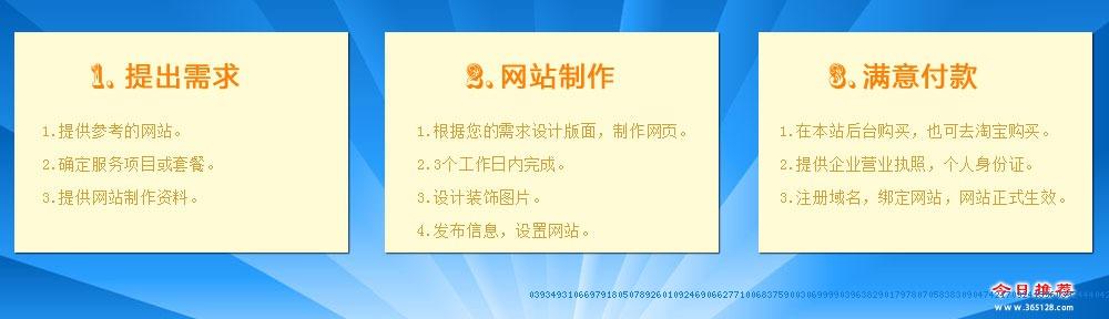松滋网站建设制作服务流程
