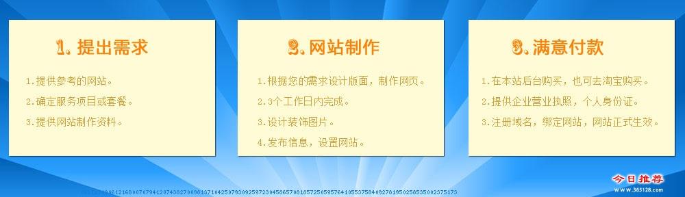 松滋定制网站建设服务流程
