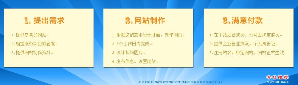 钟祥建网站服务流程