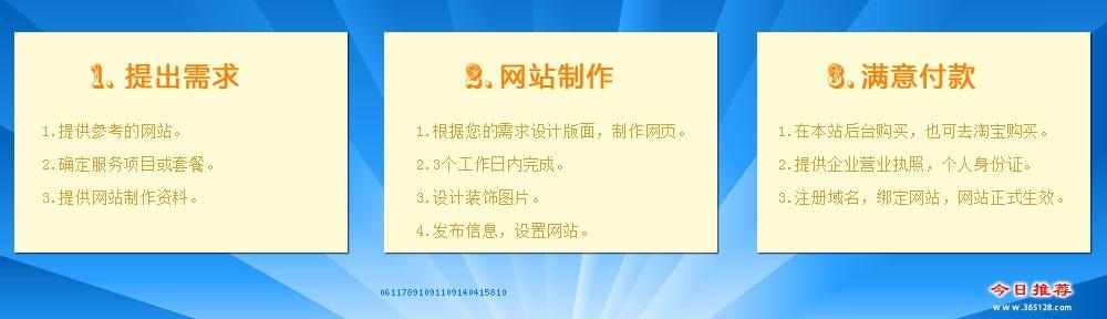 张家界中小企业建站服务流程