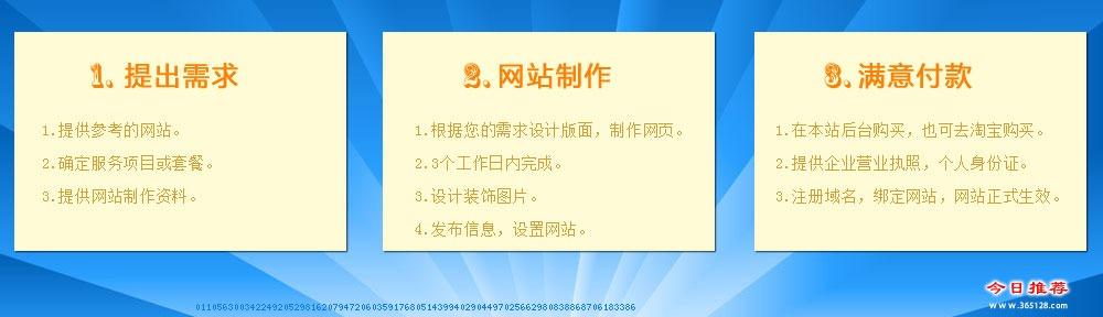 张家界教育网站制作服务流程