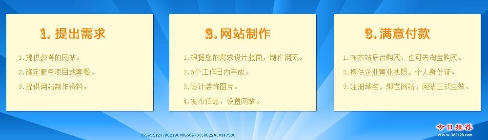 唐山建站服务服务流程