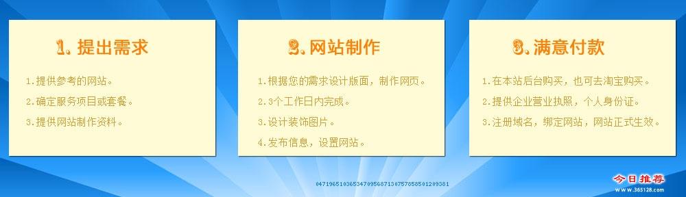 涿州快速建站服务流程