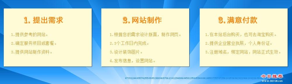 公主岭网站设计制作服务流程