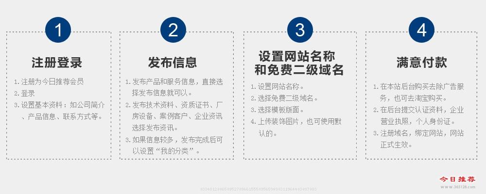 上海模板建站服务流程