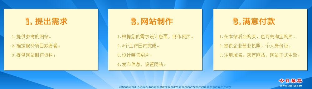 安宁建站服务服务流程