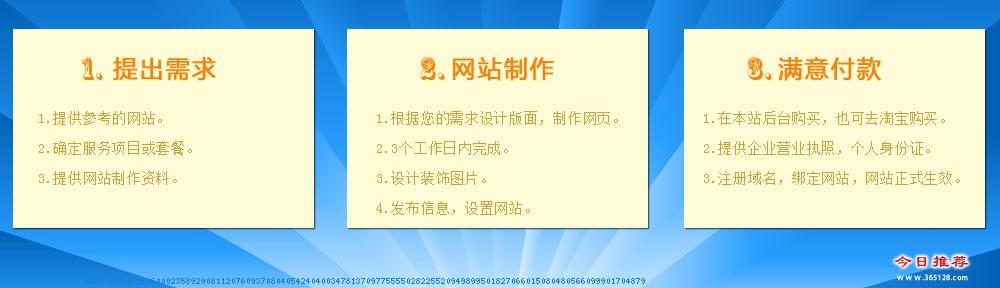 慈溪网站改版服务流程