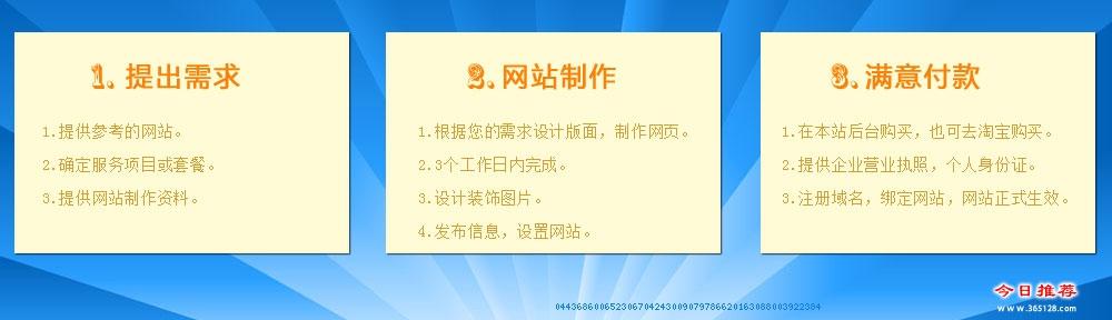 陆丰网站建设服务流程