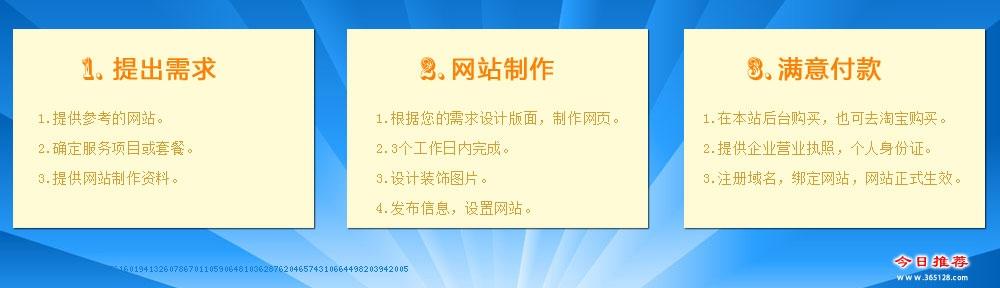 普宁网站建设制作服务流程