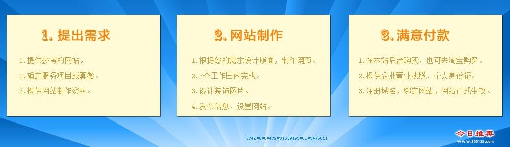 济南定制手机网站制作服务流程