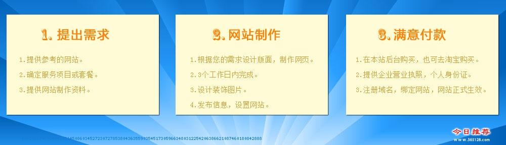 济南定制网站建设服务流程