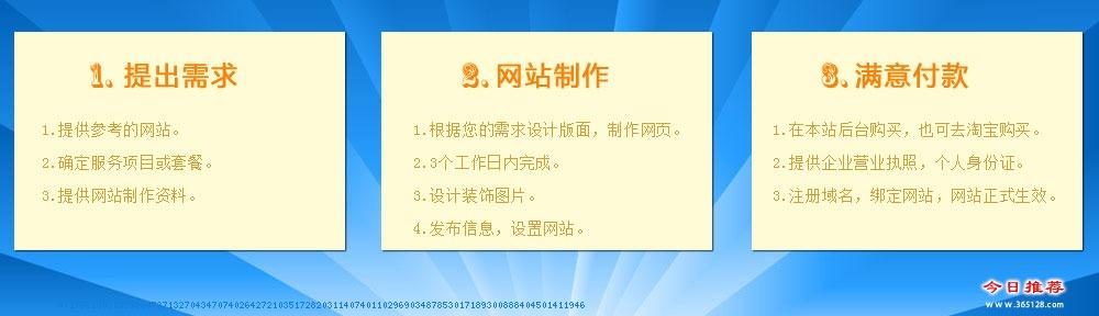 安丘网站建设服务流程