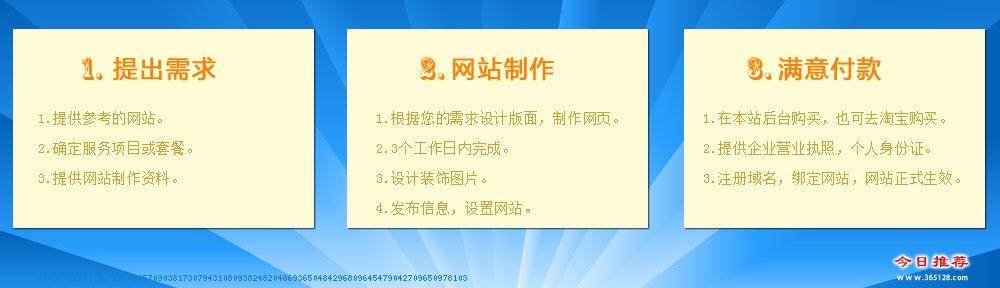 卫辉网站维护服务流程