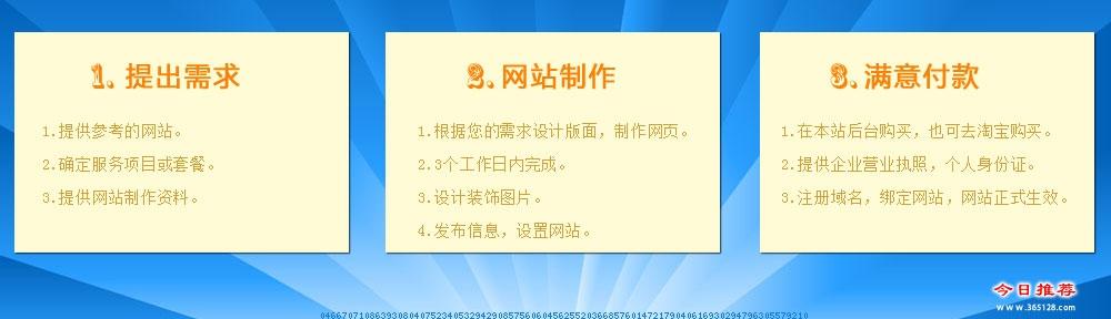 义马网站设计制作服务流程