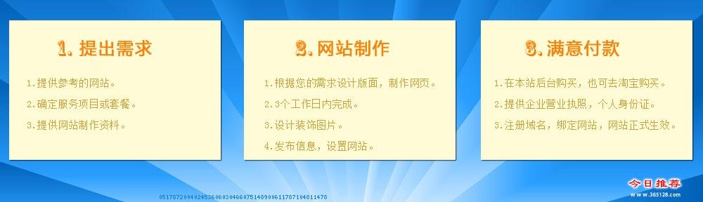 义马教育网站制作服务流程